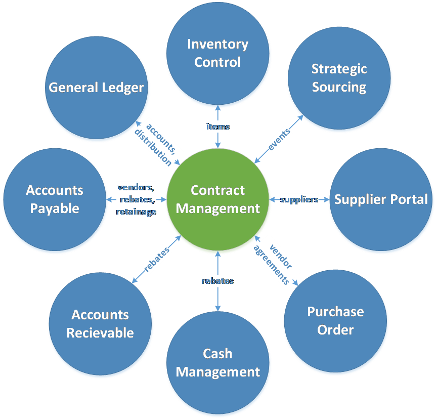 contract management The best contract management software tool on microsoft sharepoint and office 365 to manage the entire lifecycle including creation, approval, storage and renewal.